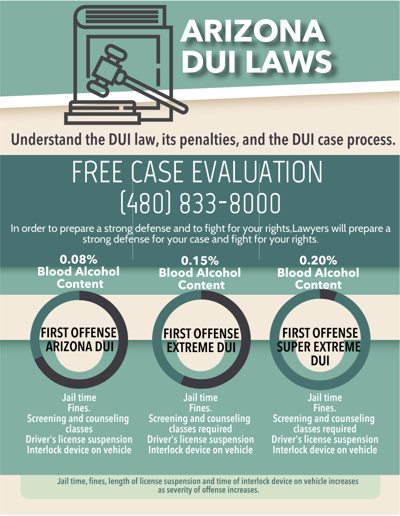 Infographic Arizona DUI Laws and Penalties